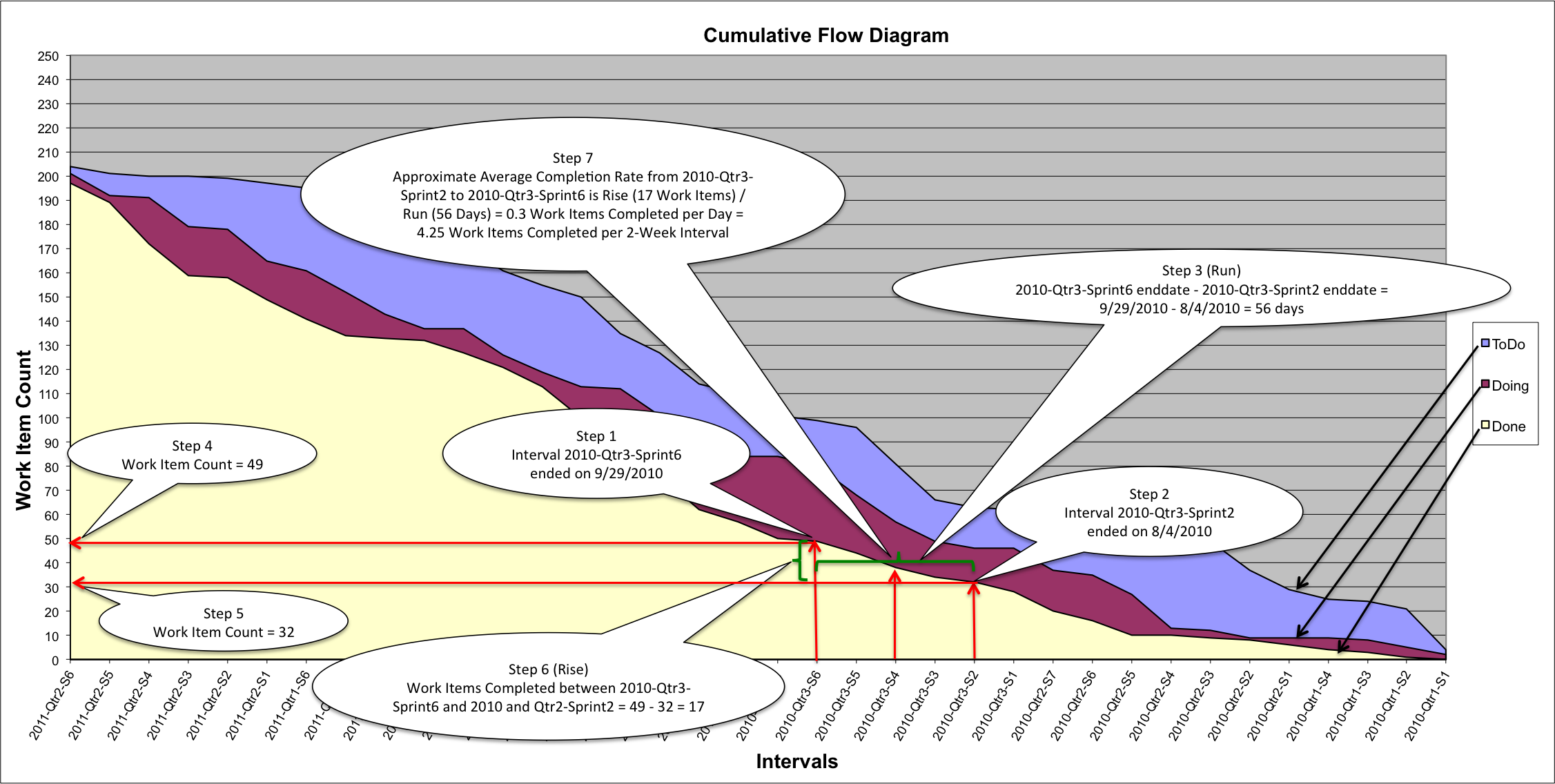 Basics of reading cumulative flow diagrams vega information system figure ccuart Images