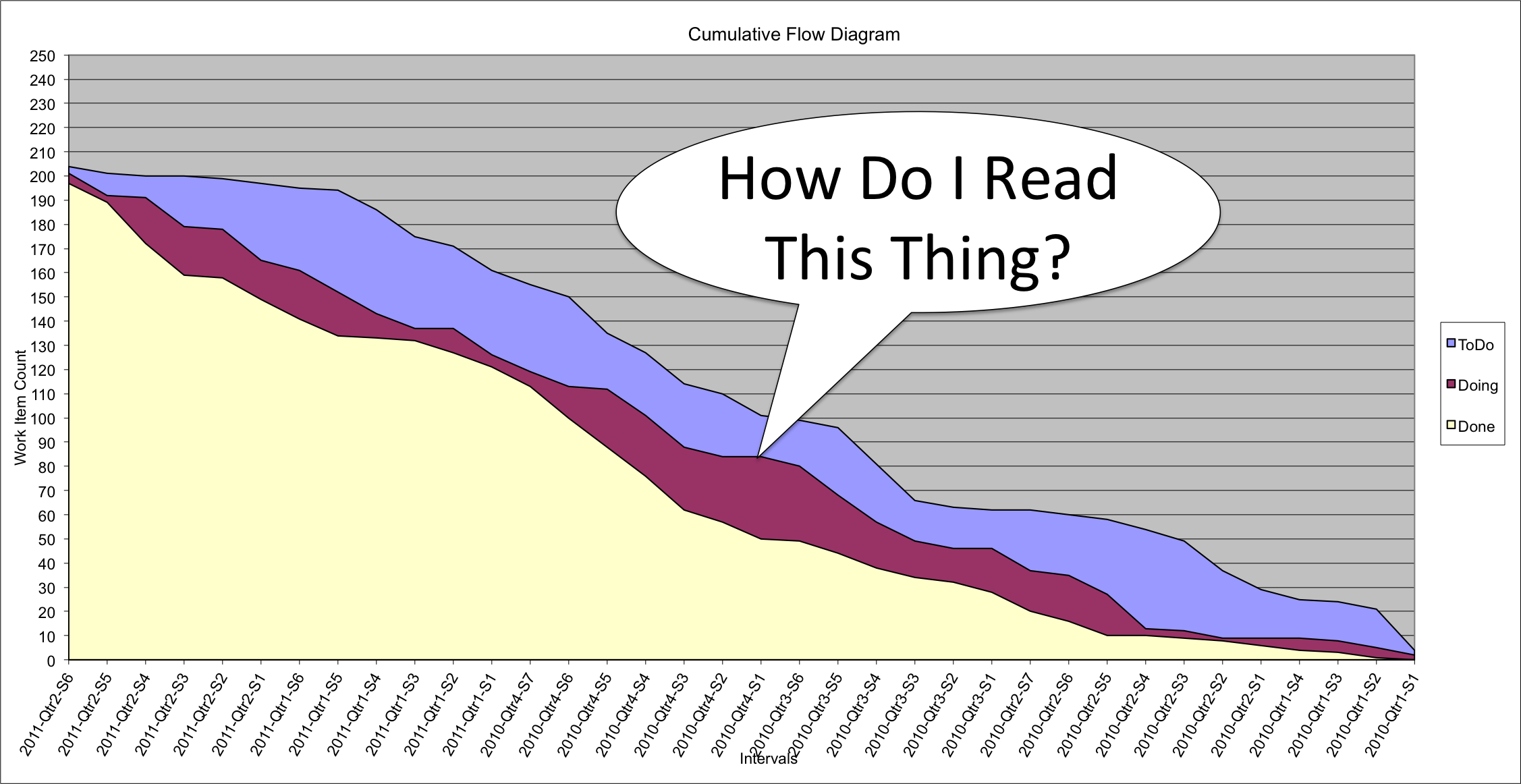 Basics of reading cumulative flow diagrams vega information during ccuart Images